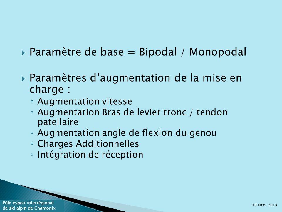 Paramètre de base = Bipodal / Monopodal