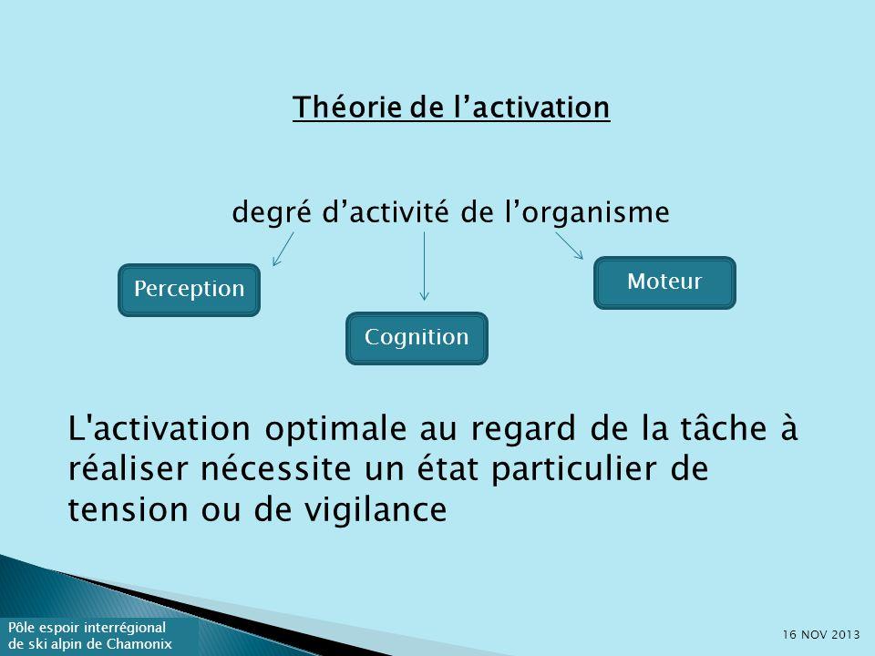 Théorie de l'activation