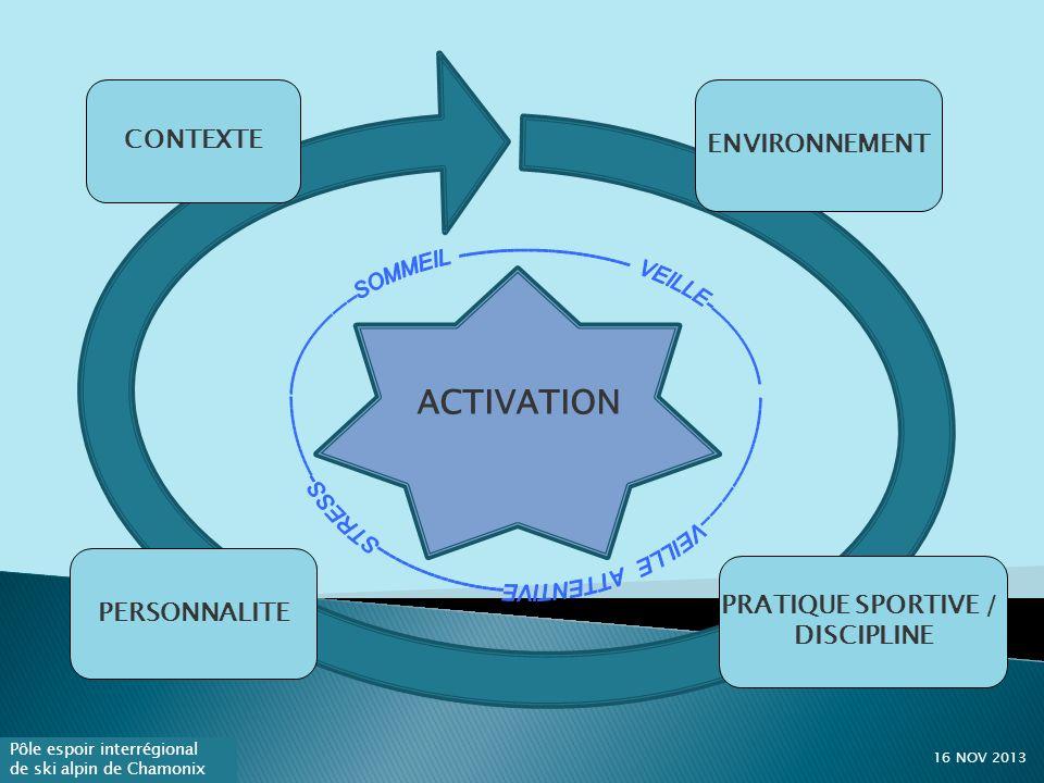 ACTIVATION CONTEXTE ENVIRONNEMENT PERSONNALITE PRATIQUE SPORTIVE /
