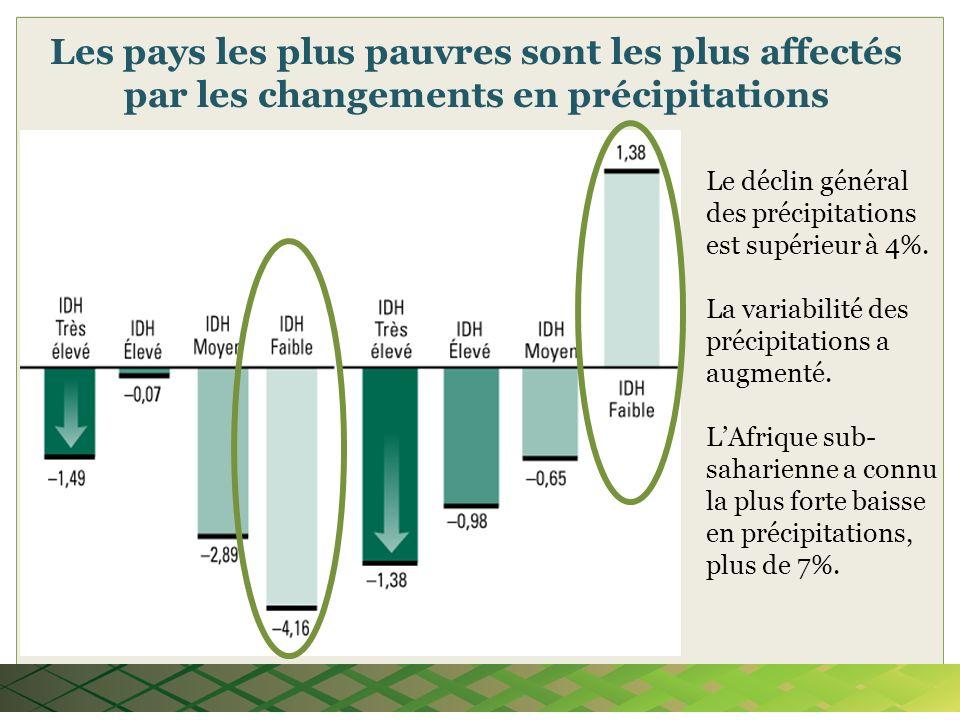 Les pays les plus pauvres sont les plus affectés par les changements en précipitations