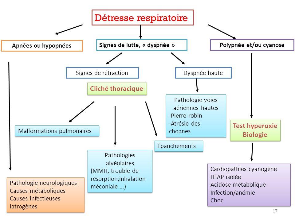 Polypnée et/ou cyanose