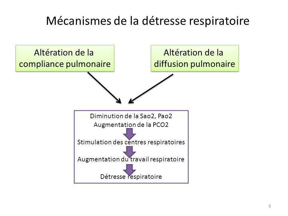 Mécanismes de la détresse respiratoire