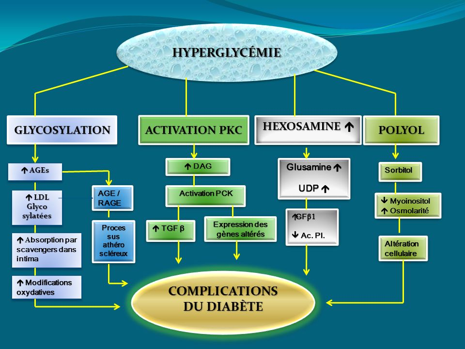 Expression des gènes altérés COMPLICATIONS DU DIABÈTE