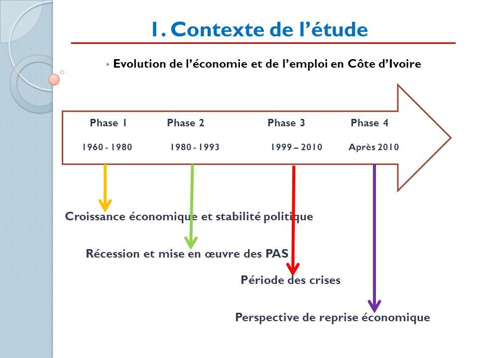 Evolution de l'économie et de l'emploi en Côte d'Ivoire