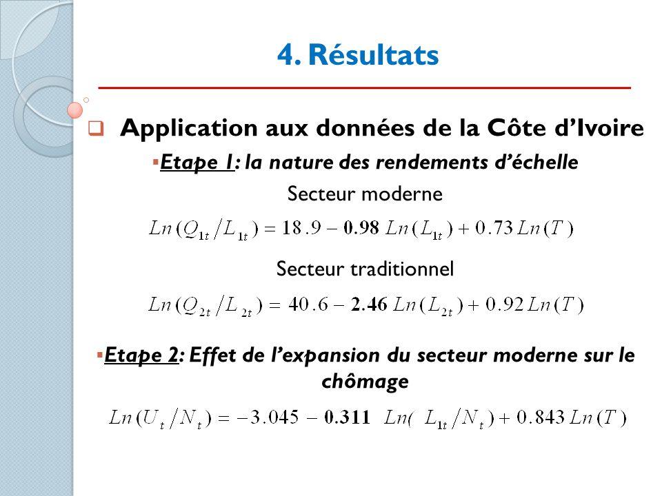4. Résultats Application aux données de la Côte d'Ivoire