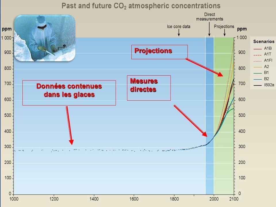 Projections Mesures directes Données contenues dans les glaces