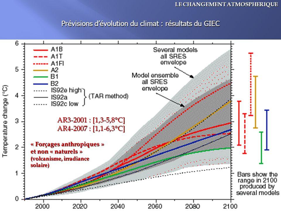 Prévisions d'évolution du climat : résultats du GIEC