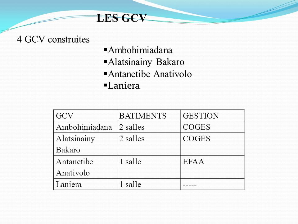 LES GCV 4 GCV construites Ambohimiadana Alatsinainy Bakaro