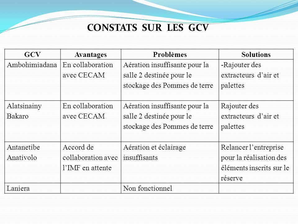 CONSTATS SUR LES GCV GCV Avantages Problèmes Solutions Ambohimiadana