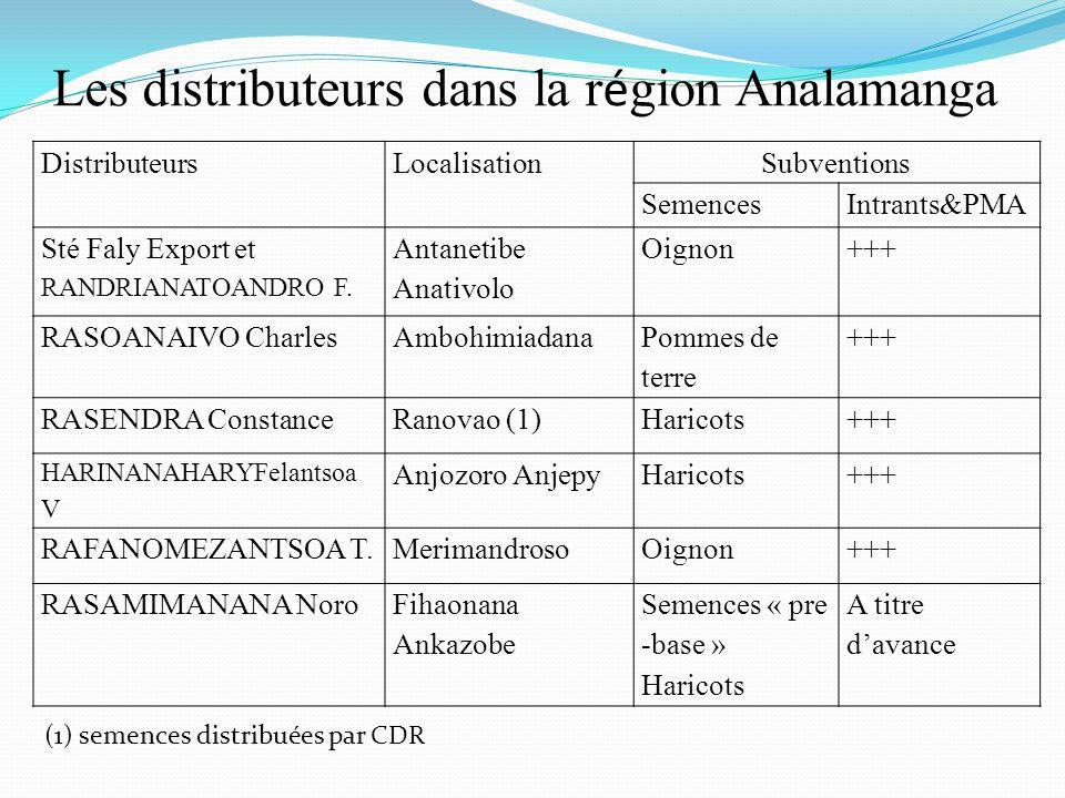 Les distributeurs dans la région Analamanga