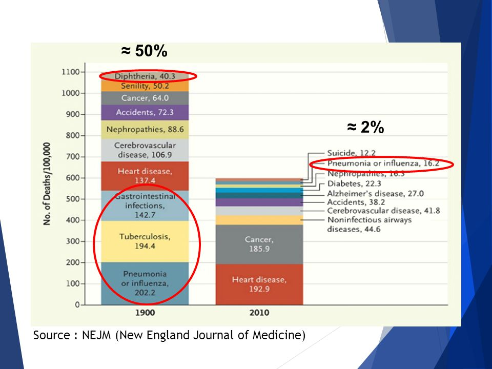 ≈ 50% ≈ 2% Source : NEJM (New England Journal of Medicine)