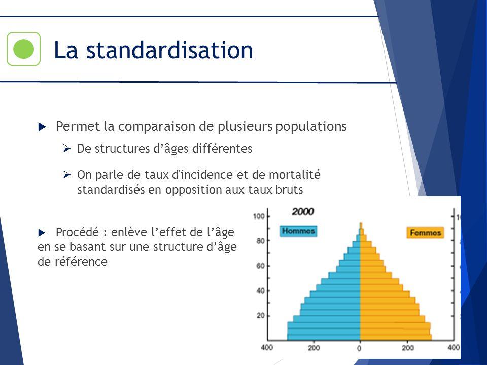 La standardisation Permet la comparaison de plusieurs populations