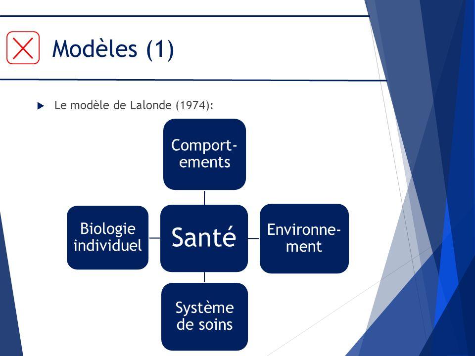 Santé Modèles (1) Comport-ements Environne-ment Système de soins