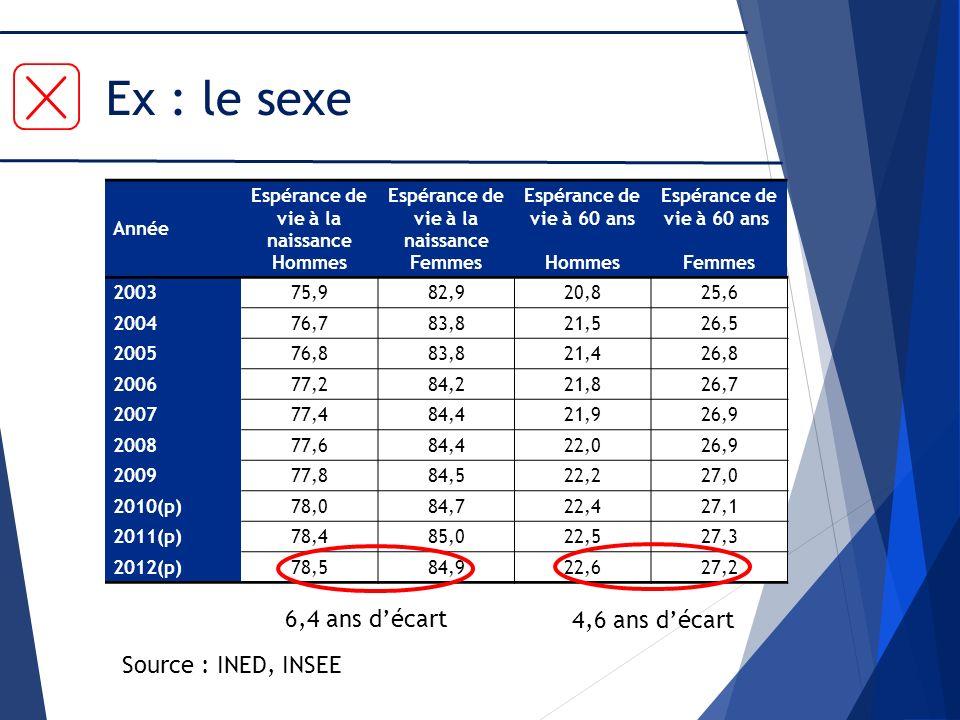 Ex : le sexe 6,4 ans d'écart 4,6 ans d'écart Source : INED, INSEE