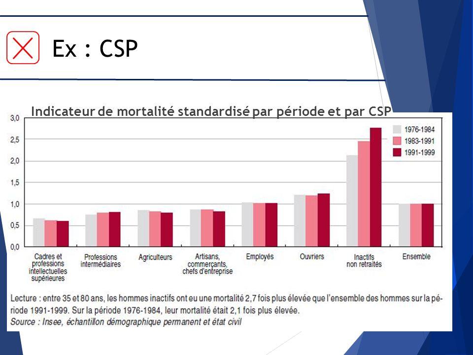 Ex : CSP Indicateur de mortalité standardisé par période et par CSP