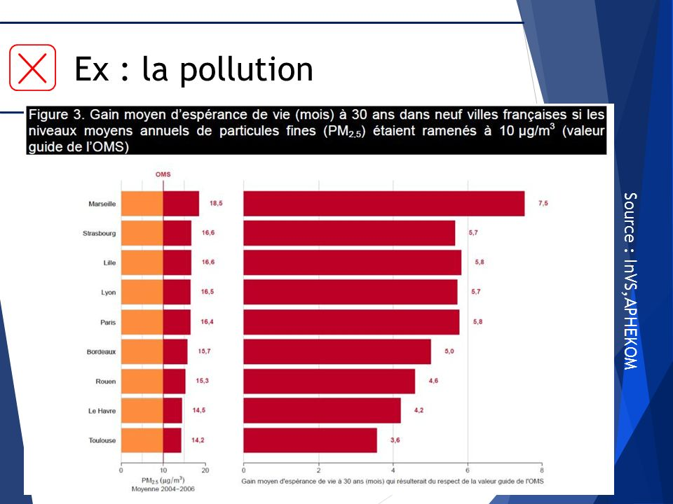 Ex : la pollution Source : InVS,APHEKOM