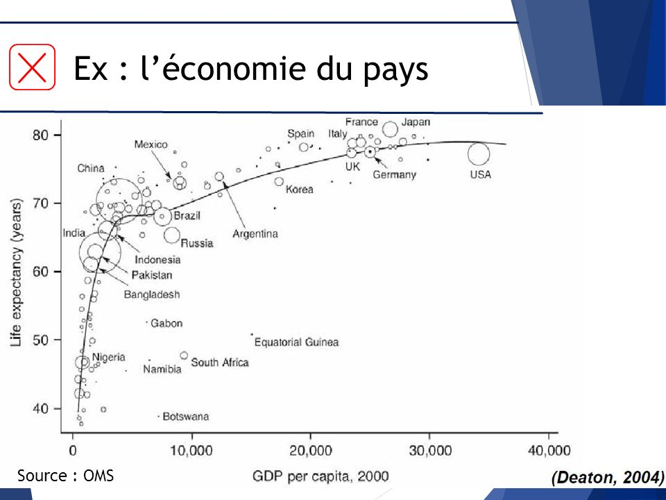 Ex : l'économie du pays Source : OMS