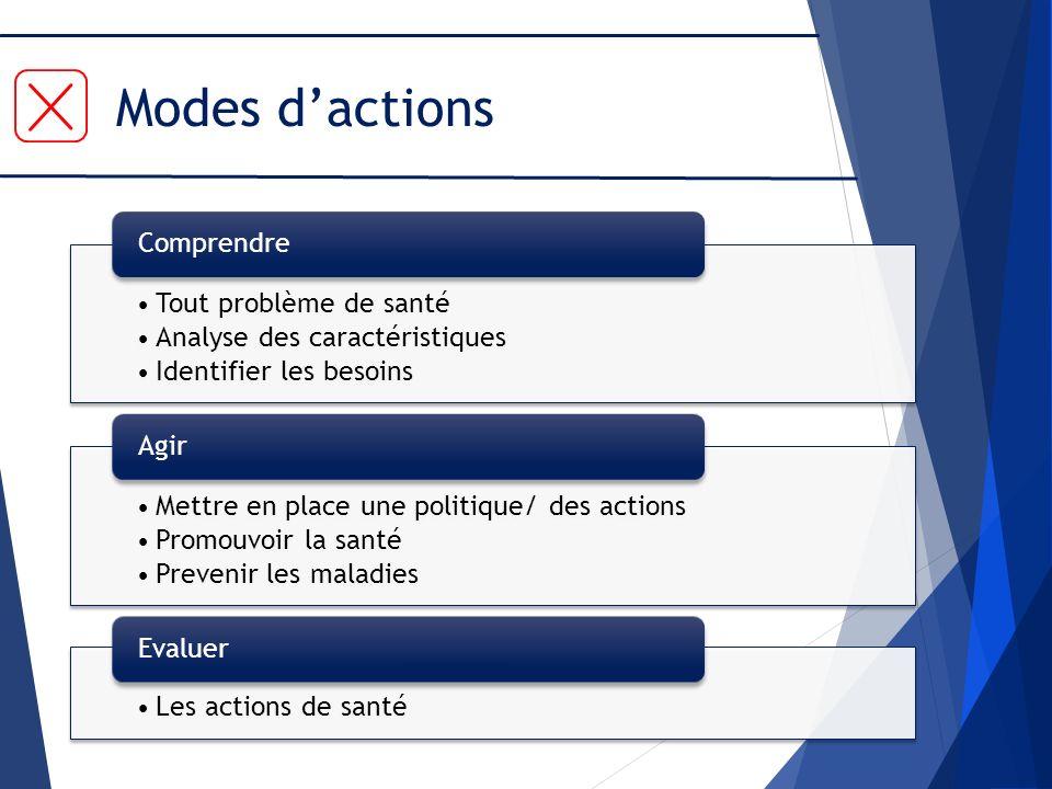 Modes d'actions Tout problème de santé Analyse des caractéristiques
