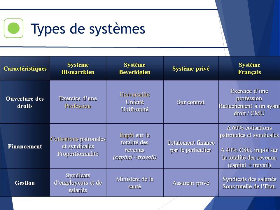 Types de systèmes Caractéristiques Système Bismarckien Beveridgien
