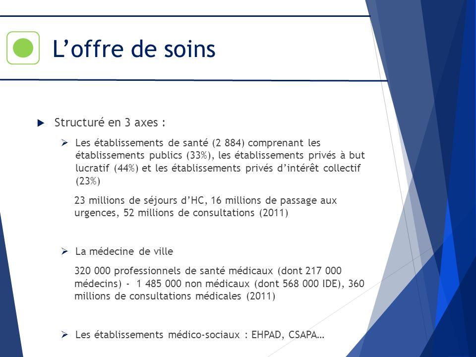 L'offre de soins Structuré en 3 axes :