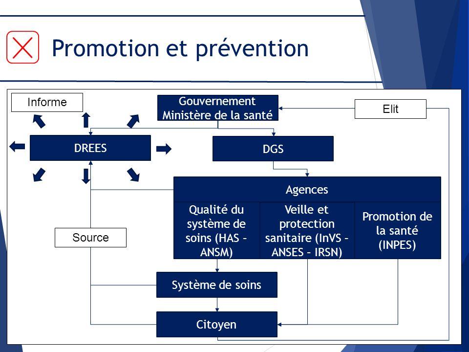 Promotion et prévention
