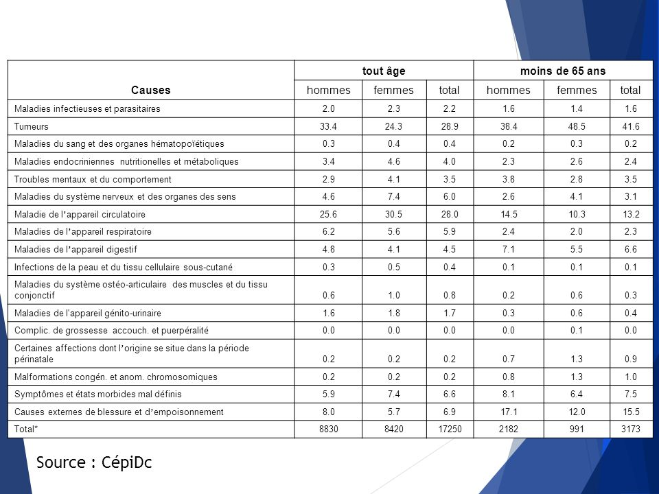 Source : CépiDc Causes tout âge moins de 65 ans hommes femmes total