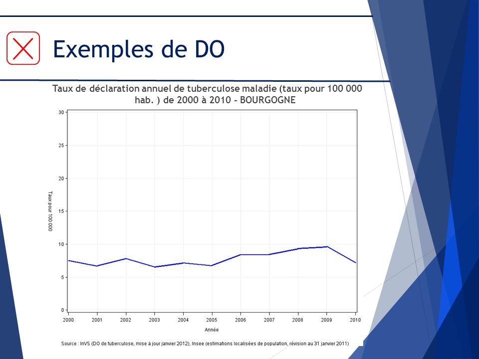 Exemples de DO Taux de déclaration annuel de tuberculose maladie (taux pour 100 000 hab.