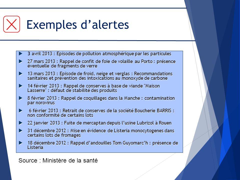 Exemples d'alertes Source : Ministère de la santé