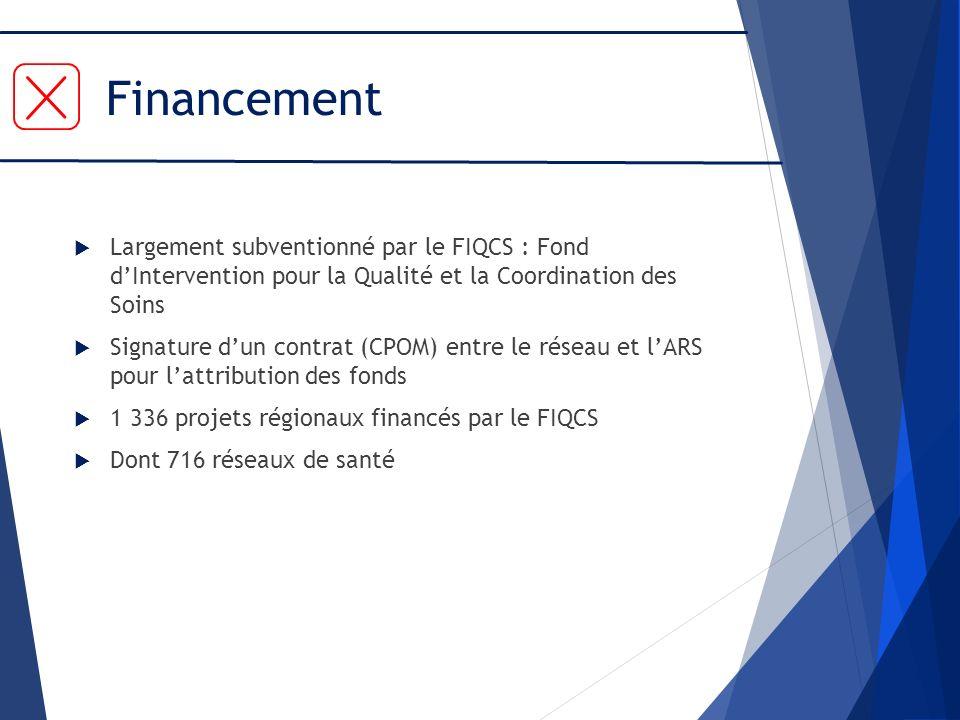 Financement Largement subventionné par le FIQCS : Fond d'Intervention pour la Qualité et la Coordination des Soins.