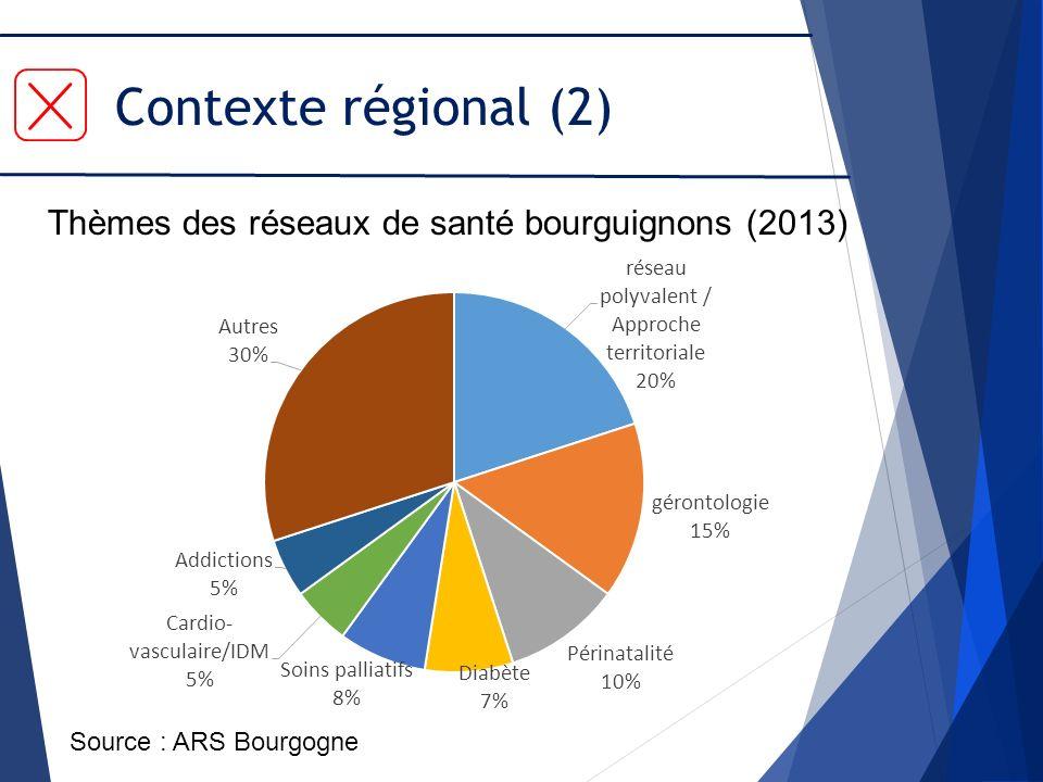 Contexte régional (2) Thèmes des réseaux de santé bourguignons (2013)