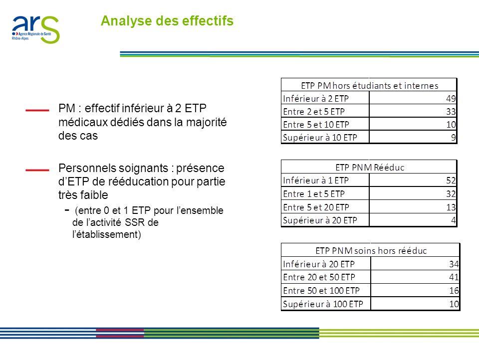 Analyse des effectifs PM : effectif inférieur à 2 ETP médicaux dédiés dans la majorité des cas.