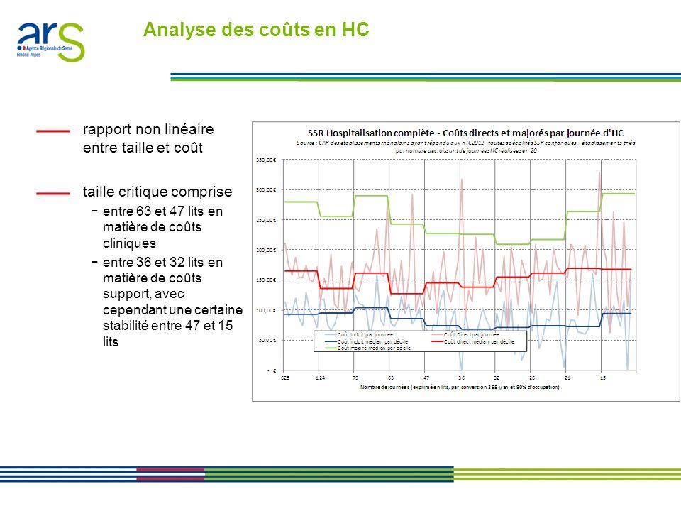 Analyse des coûts en HC rapport non linéaire entre taille et coût