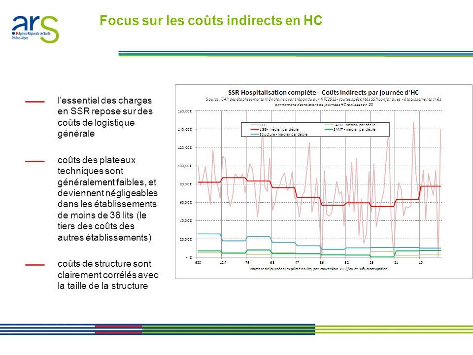 Focus sur les coûts indirects en HC