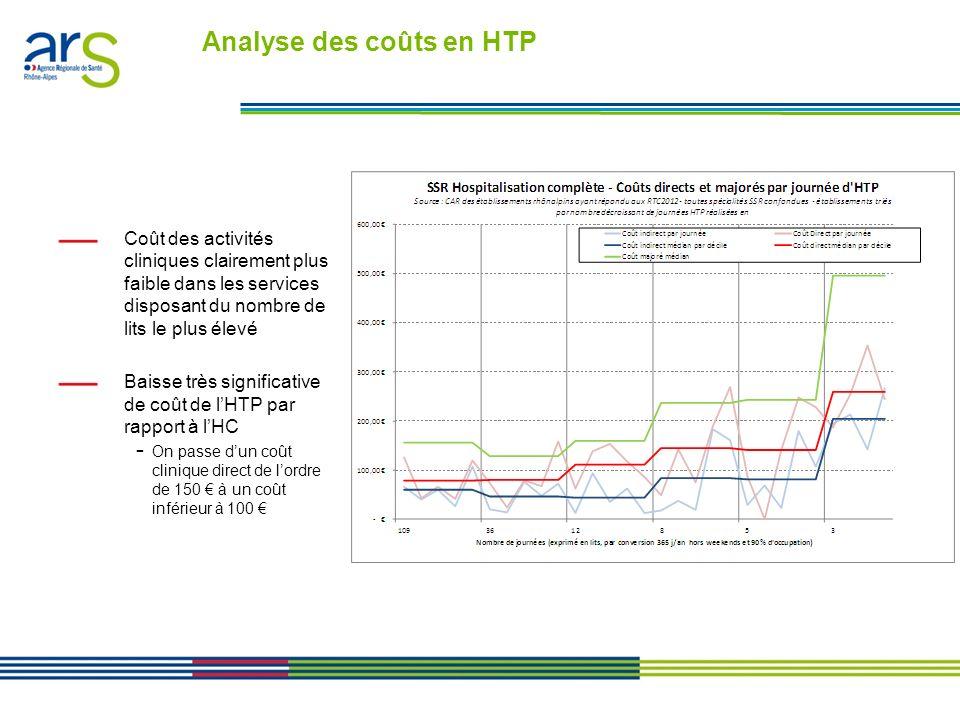 Analyse des coûts en HTP