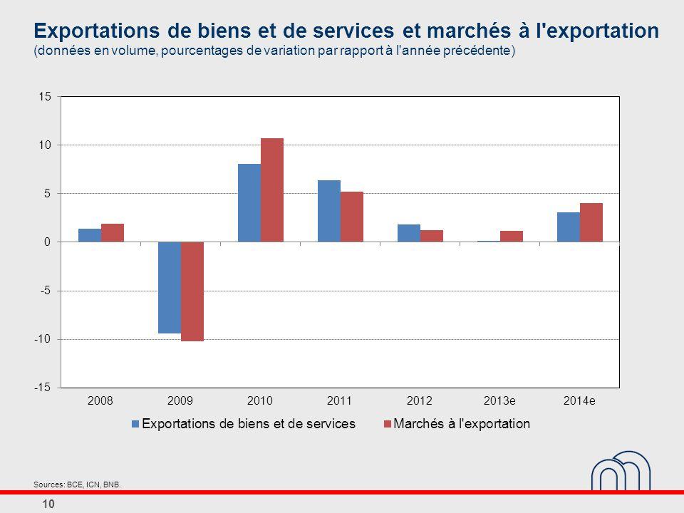 Exportations de biens et de services et marchés à l exportation (données en volume, pourcentages de variation par rapport à l année précédente)