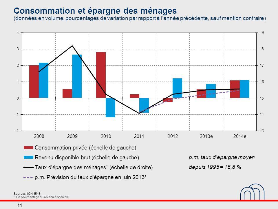 Consommation et épargne des ménages (données en volume, pourcentages de variation par rapport à l'année précédente, sauf mention contraire)