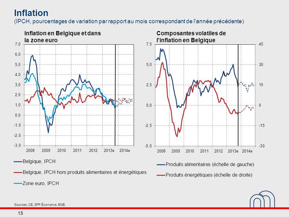 Inflation (IPCH, pourcentages de variation par rapport au mois correspondant de l année précédente)