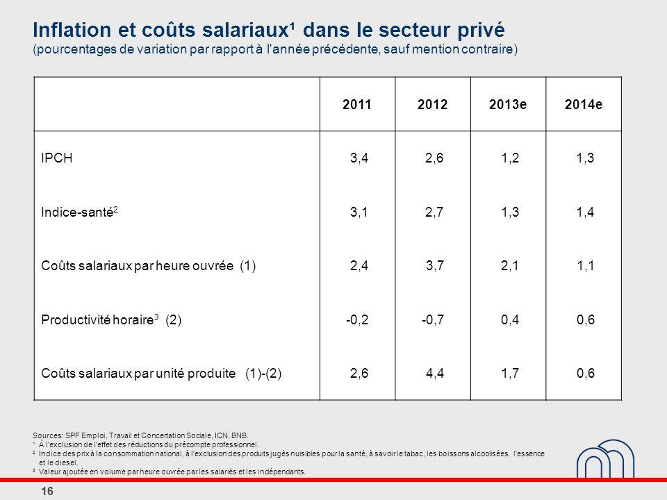 Inflation et coûts salariaux¹ dans le secteur privé (pourcentages de variation par rapport à l année précédente, sauf mention contraire)