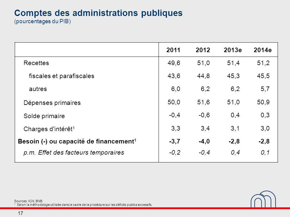 Comptes des administrations publiques (pourcentages du PIB)