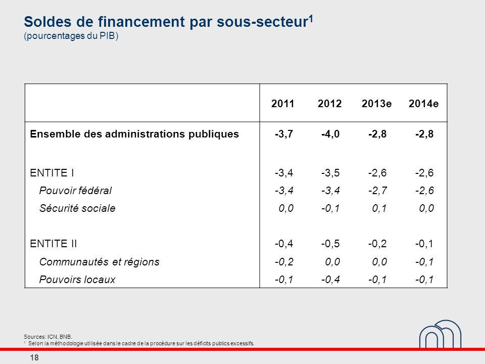 Soldes de financement par sous-secteur1 (pourcentages du PIB)