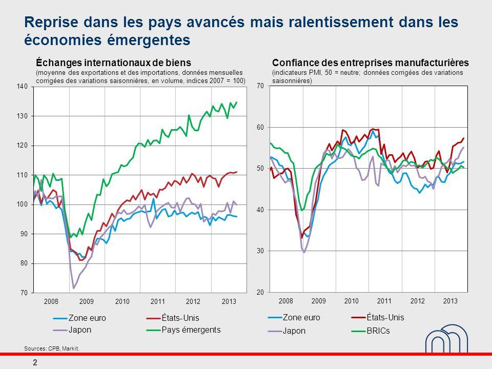 Reprise dans les pays avancés mais ralentissement dans les économies émergentes