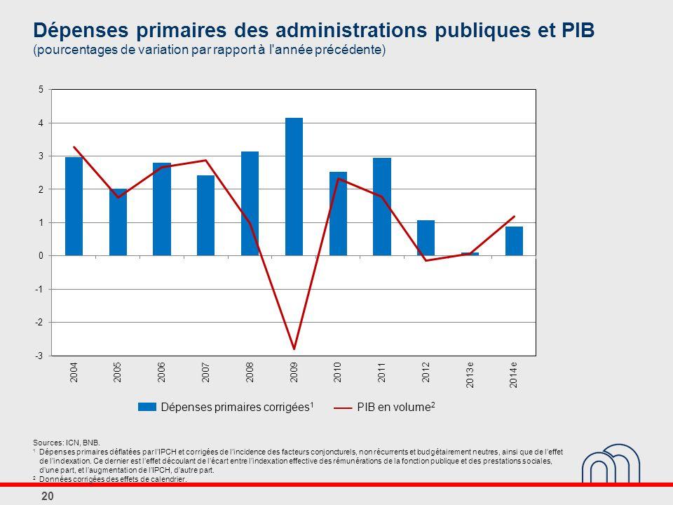 Dépenses primaires des administrations publiques et PIB (pourcentages de variation par rapport à l année précédente)