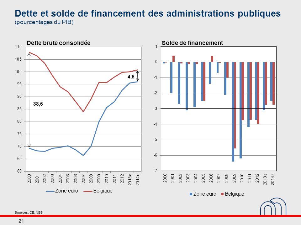 Dette et solde de financement des administrations publiques (pourcentages du PIB)