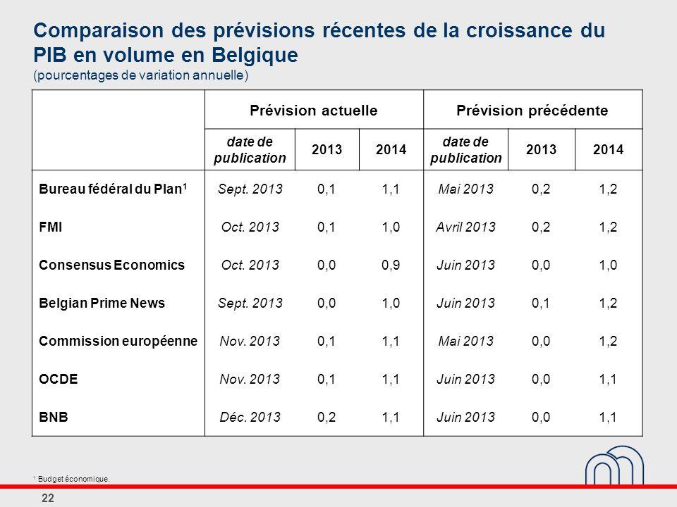 Comparaison des prévisions récentes de la croissance du PIB en volume en Belgique