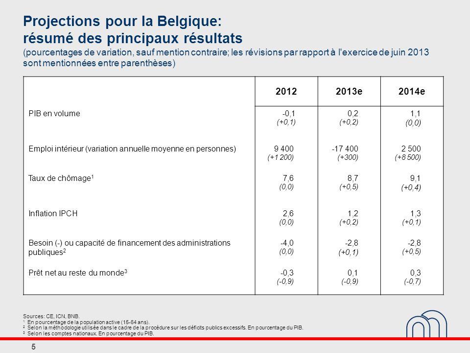 Projections pour la Belgique: résumé des principaux résultats (pourcentages de variation, sauf mention contraire; les révisions par rapport à l exercice de juin 2013 sont mentionnées entre parenthèses)