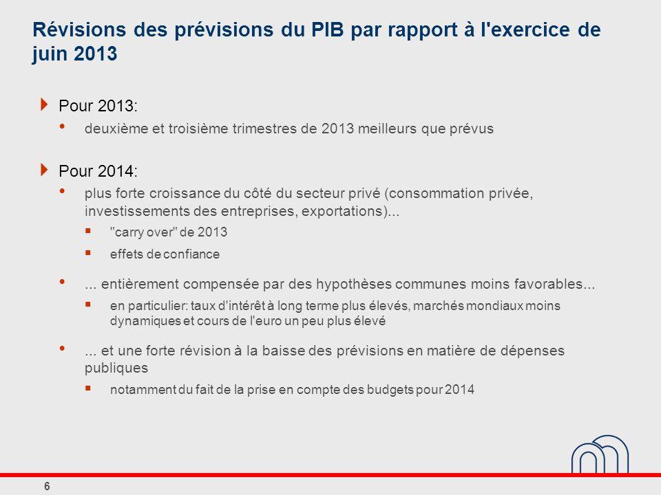 Révisions des prévisions du PIB par rapport à l exercice de juin 2013