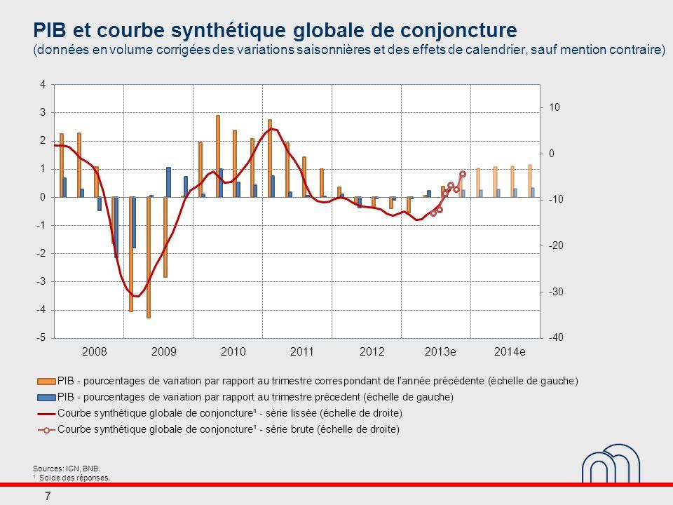 PIB et courbe synthétique globale de conjoncture (données en volume corrigées des variations saisonnières et des effets de calendrier, sauf mention contraire)