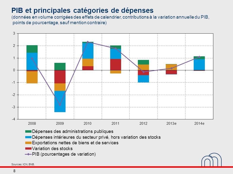 PIB et principales catégories de dépenses