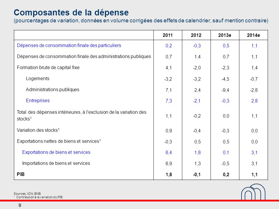 Composantes de la dépense (pourcentages de variation, données en volume corrigées des effets de calendrier, sauf mention contraire)