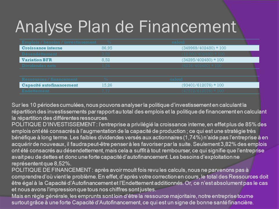 Analyse Plan de Financement
